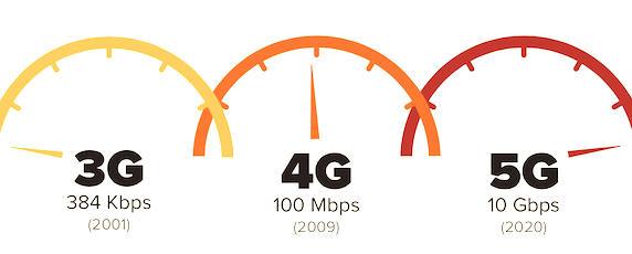 Evolution graphique entre 3G et 5G.